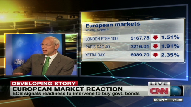 Cnn markets