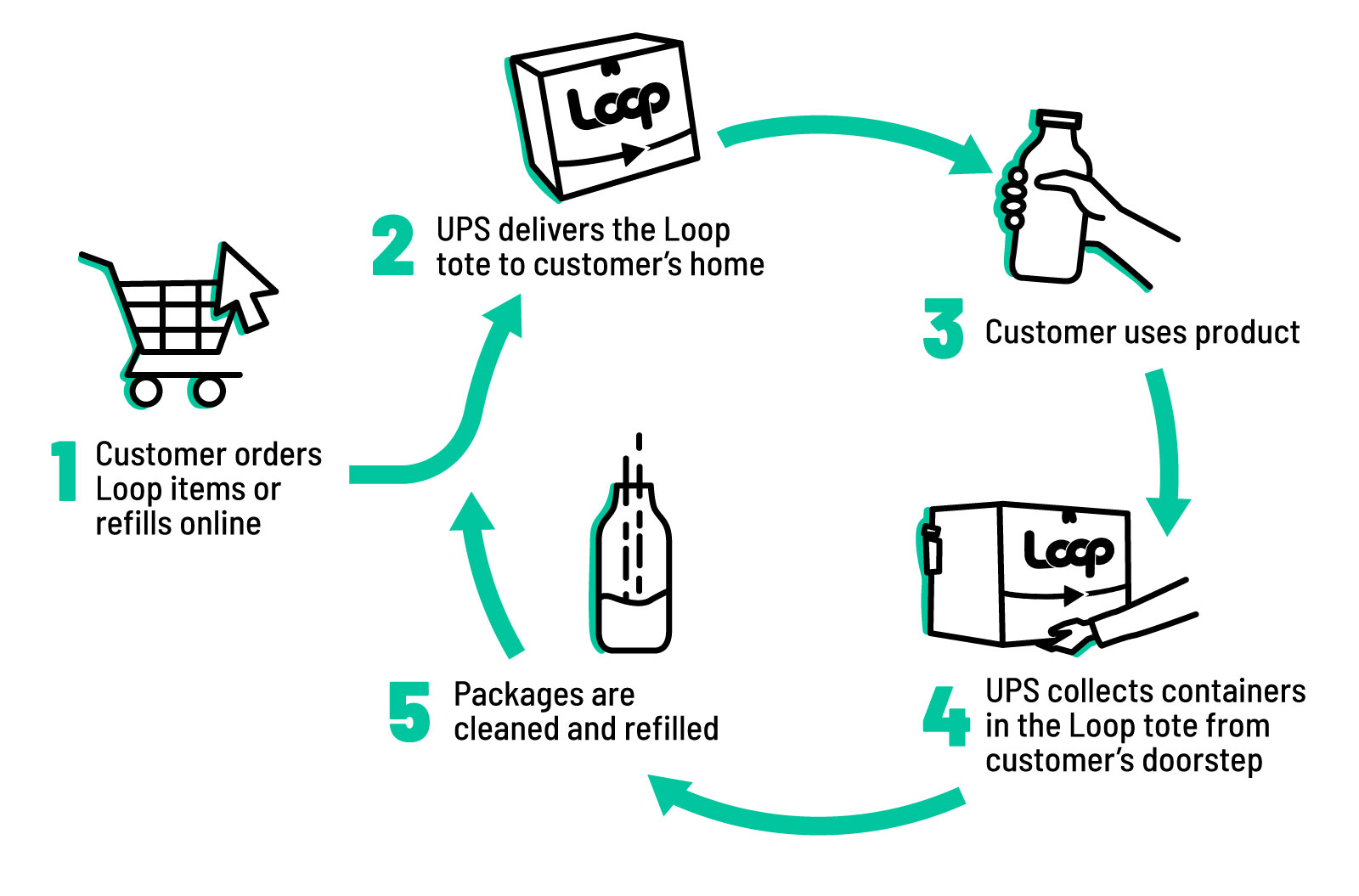 Loop, a shopping service with reusable packages, wants to