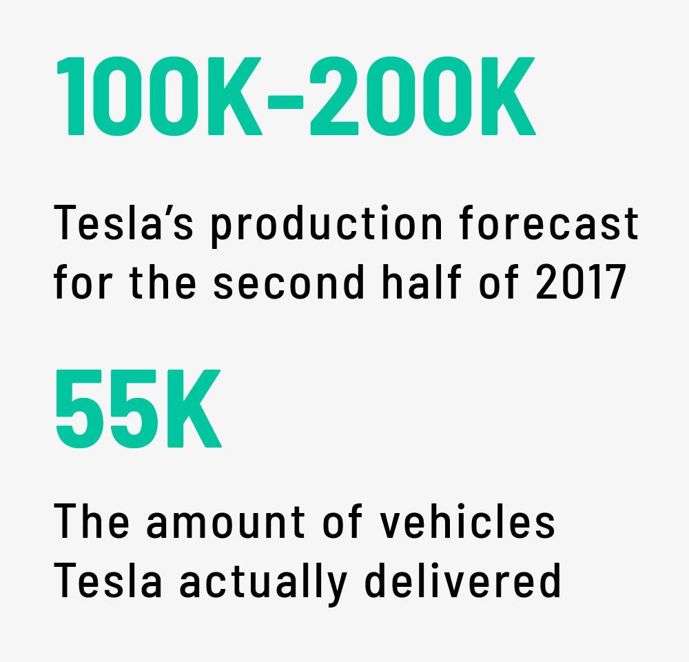 Tesla stock crashes